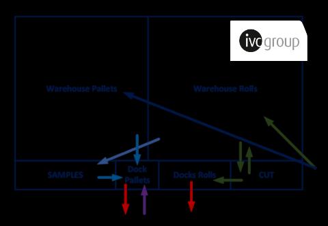 IVC – Logistiek Warehouse Rusland